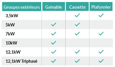 Tableau de compatibilité des systèmes de climatisation et de chauffage Heiwa PRO Essentiel Zen