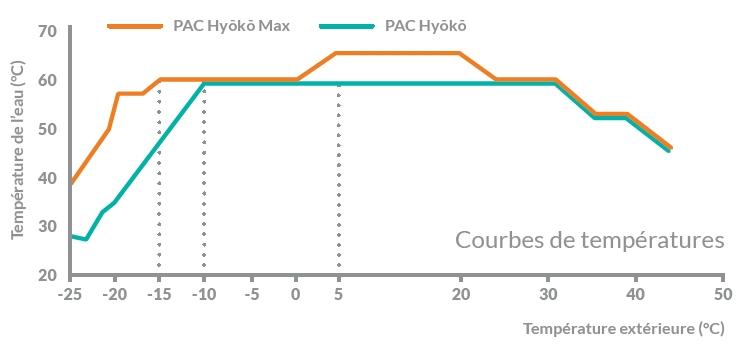 Différence de température entre Premium Hyoko et Premium Hyoko Max