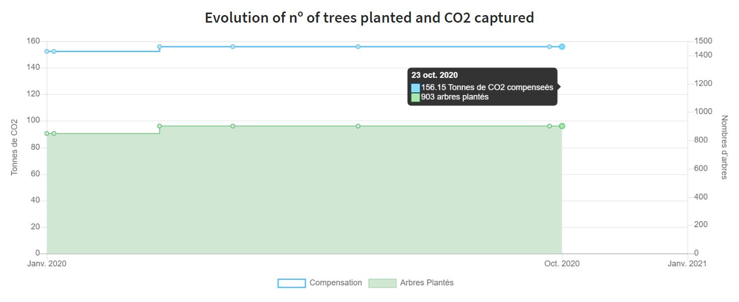 Graphique Evolution du nombre d'abres plantés et de CO2 compensé
