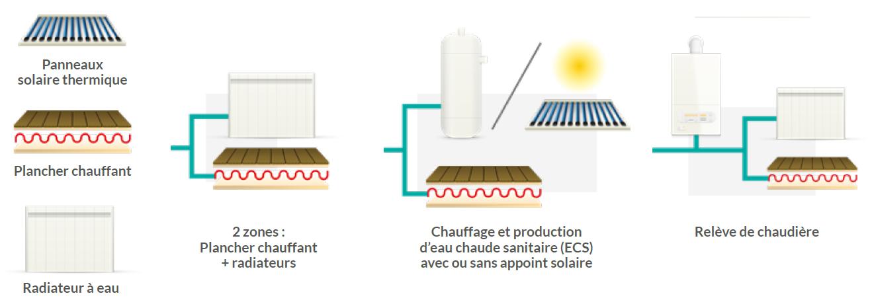 Schéma différents types d'applications de la PAC air/eau Heiwa