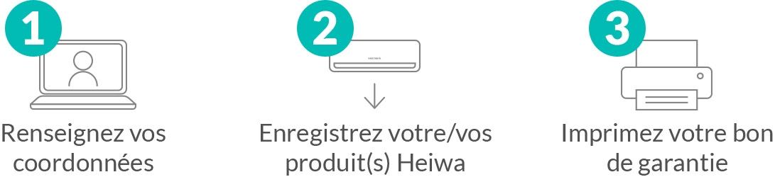 Les 3 étapes pour enregistrer son produits Heiwa