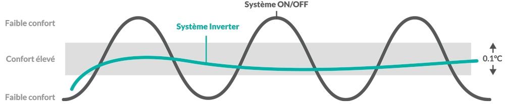 graphique montrant les performances du système inverter Heiwa